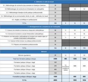 Programme de formation ostéopathe - temps partiel 3/3